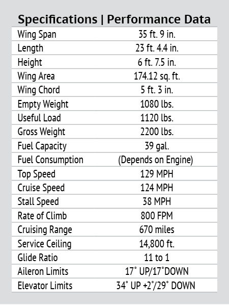 Sportsman 2+2 Specifications, Performance Data