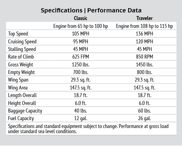 Wag-A-Bond Specifications, Performance Data